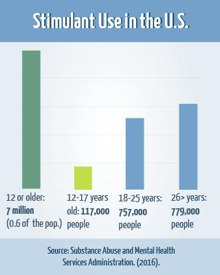 Stimulant Use in the U.S.
